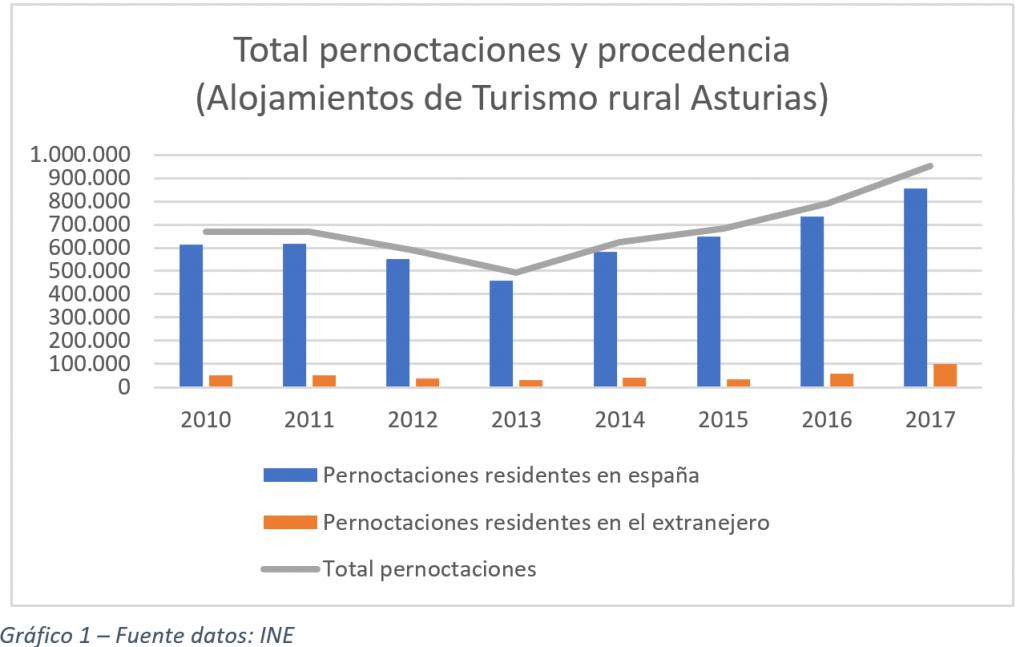 Total pernoctaciones y procedencia (Alojamientos de turismo rural Asturias)