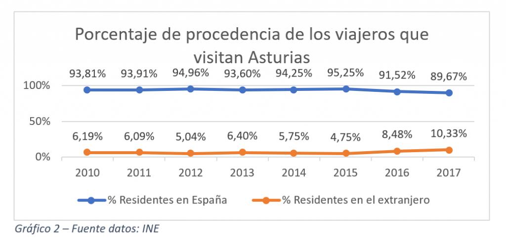 Porcentaje de procedencia de los viajeros que visitan Asturias