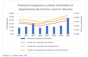 Evolucion ecupacion y plazas estimadas en alojamientos de turismo rural en Asturias
