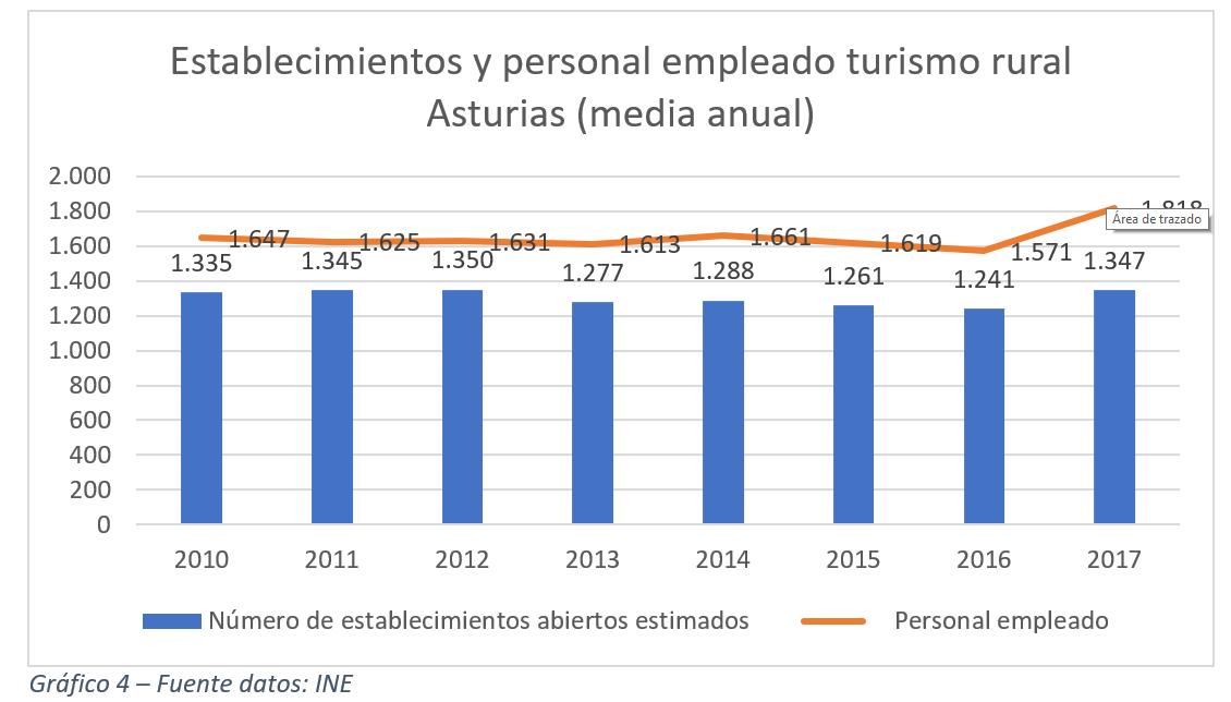 Establecimientos y personal empleado turismo rural Asturias (media anual)